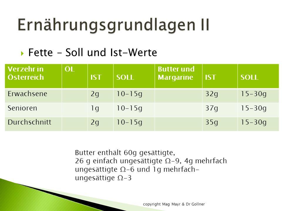  Fette – Soll und Ist-Werte Verzehr in Österreich ÖL ISTSOLL Butter und MargarineISTSOLL Erwachsene2g10-15g32g15-30g Senioren1g10-15g37g15-30g Durchschnitt2g10-15g35g15-30g Butter enthält 60g gesättigte, 26 g einfach ungesättigte Ω-9, 4g mehrfach ungesättigte Ω-6 und 1g mehrfach- ungesättige Ω-3 copyright Mag Mayr & Dr Gollner