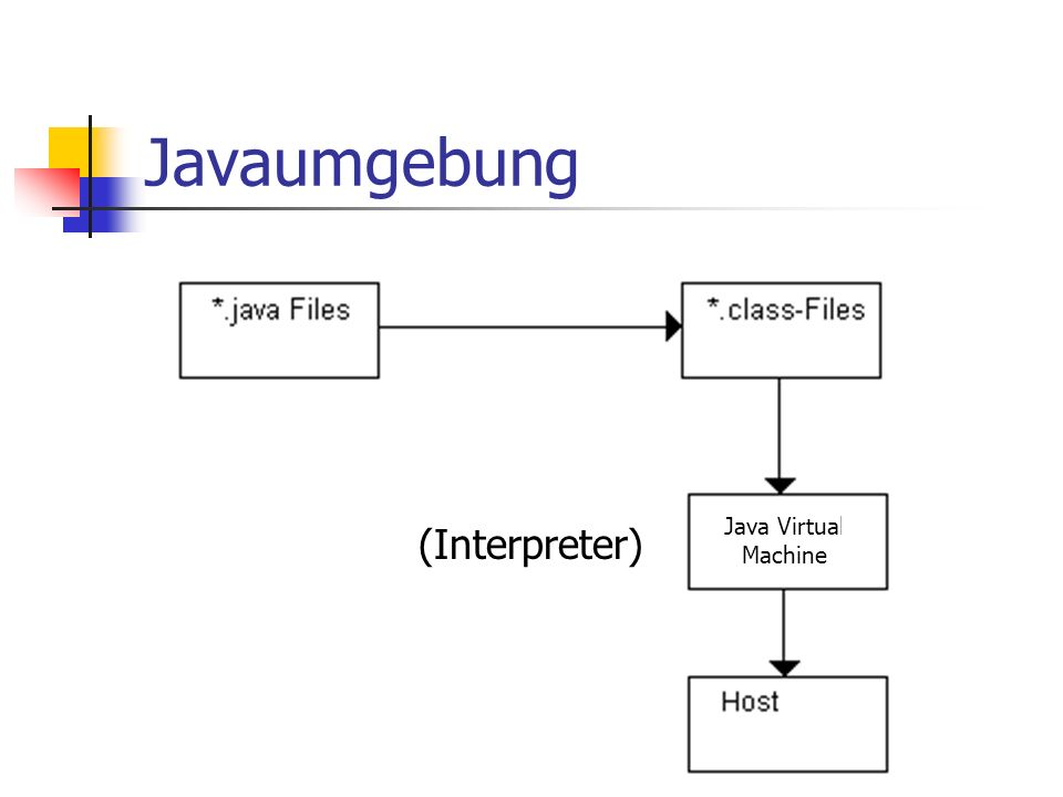 Javaumgebung Java Virtual Machine (Interpreter)