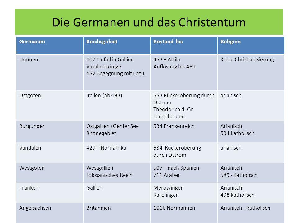 Die Germanen und das Christentum GermanenReichsgebietBestand bisReligion Hunnen407 Einfall in Gallien Vasallenkönige 452 Begegnung mit Leo I.