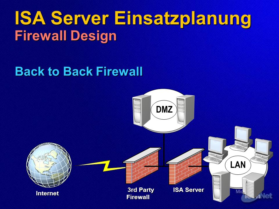 Back to Back Firewall DMZ ISA Server Einsatzplanung Firewall Design 3rd Party Firewall ISA Server Internet LAN