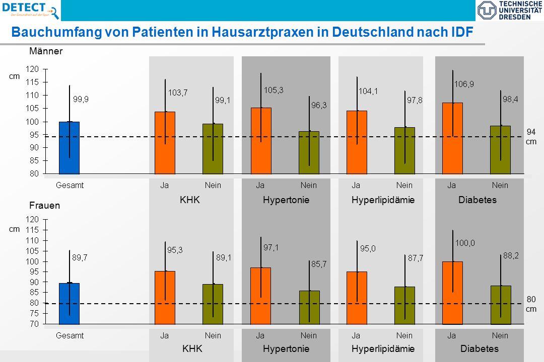 ECNP-Task Force Report 2005 : Size and burden of Mental Disorders in the EU Bauchumfang von Patienten in Hausarztpraxen in Deutschland nach IDF Männer HypertonieKHKHyperlipidämieDiabetes cm 94 cm Frauen HypertonieKHKHyperlipidämieDiabetes cm 80 cm