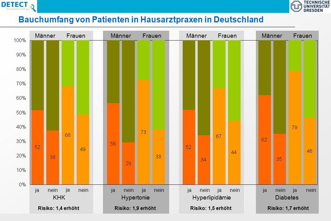 ECNP-Task Force Report 2005 : Size and burden of Mental Disorders in the EU Bauchumfang von Patienten in Hausarztpraxen in Deutschland HypertonieKHKHyperlipidämieDiabetes Frauen Männer ja nein Risiko: 1,4 erhöht Risiko: 1,9 erhöhtRisiko: 1,5 erhöhtRisiko: 1,7 erhöht