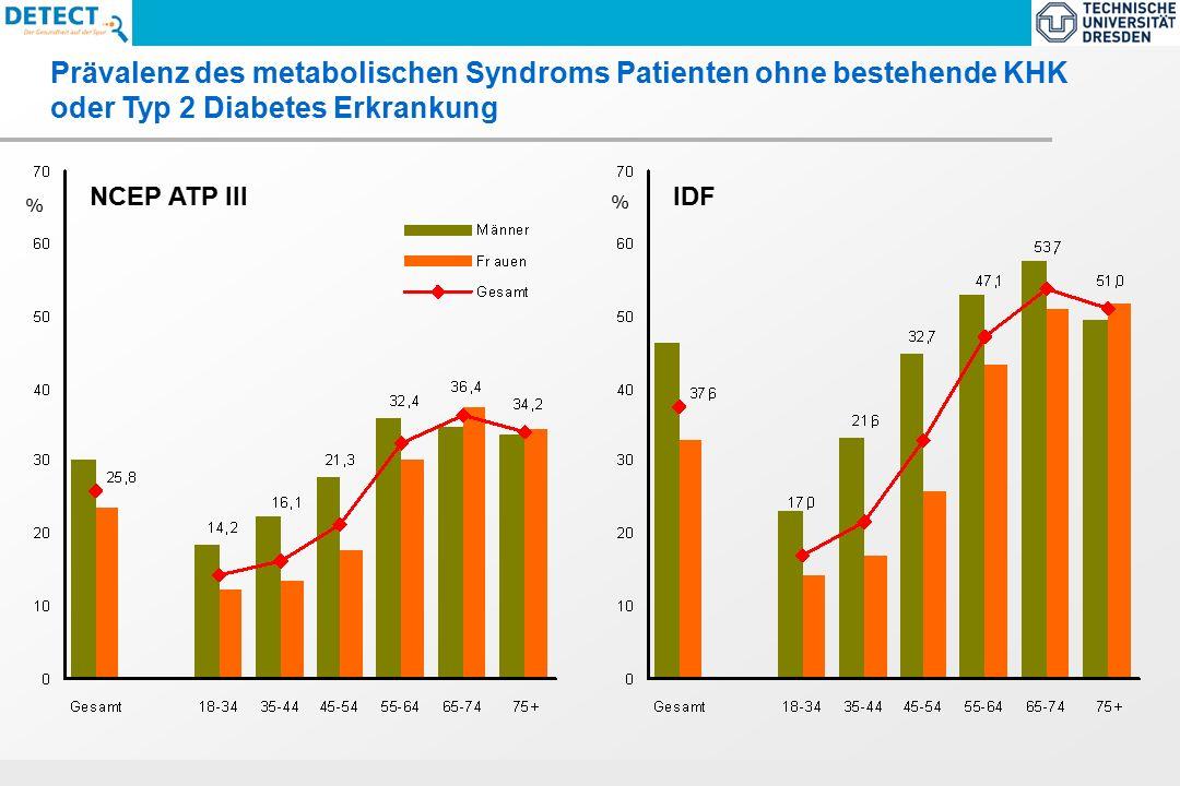 ECNP-Task Force Report 2005 : Size and burden of Mental Disorders in the EU Prävalenz des metabolischen Syndroms Patienten ohne bestehende KHK oder Typ 2 Diabetes Erkrankung NCEP ATP III % IDF %