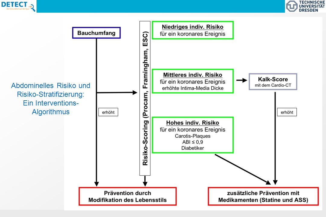ECNP-Task Force Report 2005 : Size and burden of Mental Disorders in the EU Abdominelles Risiko und Risiko-Stratifizierung: Ein Interventions- Algorithmus