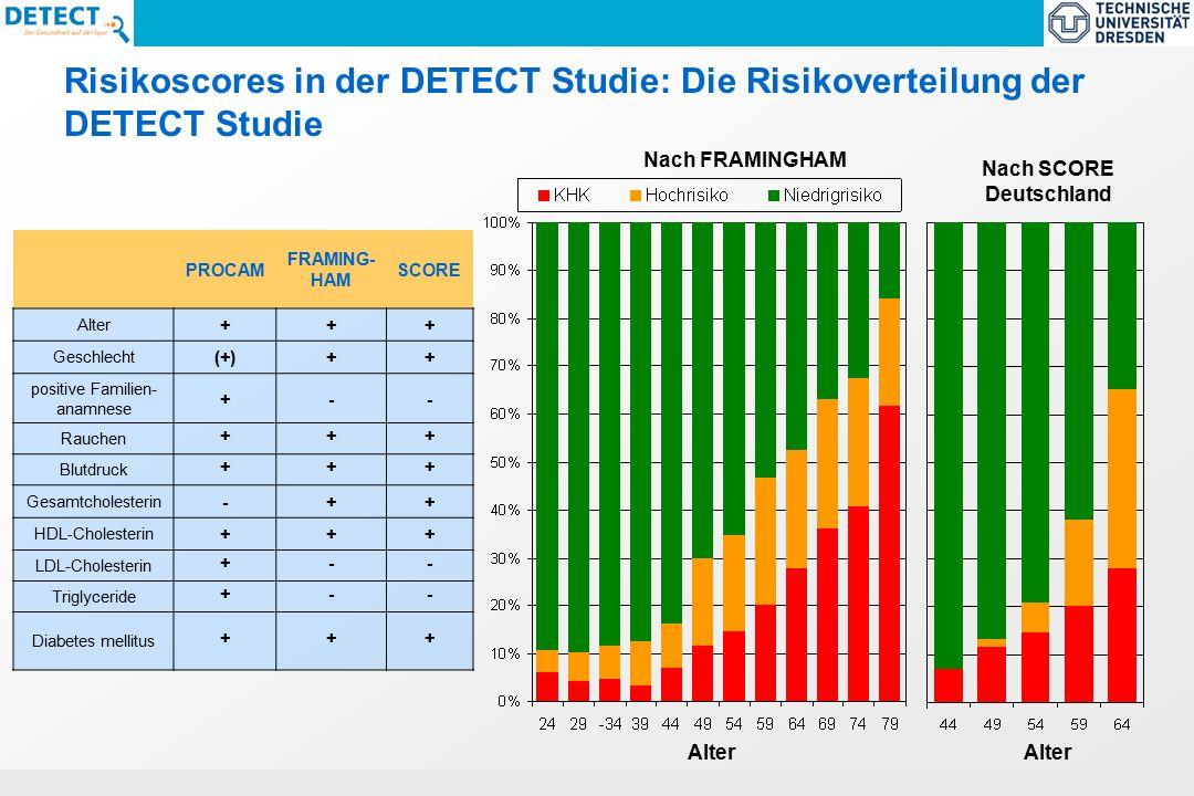 ECNP-Task Force Report 2005 : Size and burden of Mental Disorders in the EU Risikoscores in der DETECT Studie: Die Risikoverteilung der DETECT Studie PROCAM FRAMING- HAM SCORE Alter +++ Geschlecht (+)++ positive Familien- anamnese +-- Rauchen +++ Blutdruck +++ Gesamtcholesterin -++ HDL-Cholesterin +++ LDL-Cholesterin +-- Triglyceride +-- Diabetes mellitus +++ Alter Nach FRAMINGHAM Nach SCORE Deutschland Alter