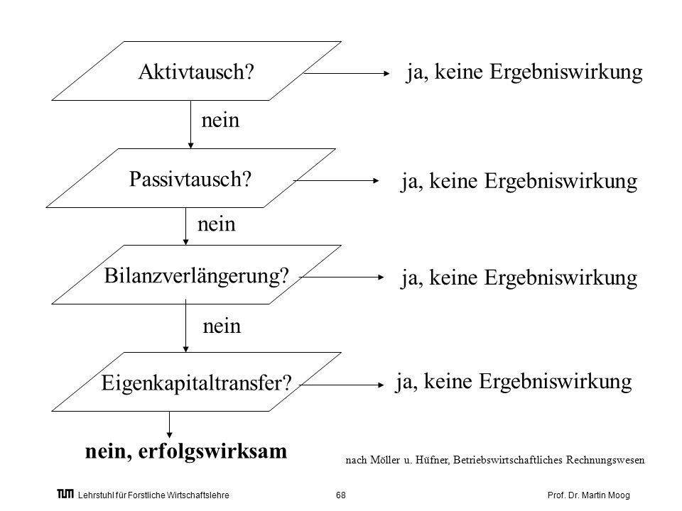 Prof. Dr. Martin Moog68 Lehrstuhl für Forstliche Wirtschaftslehre nach Möller u.