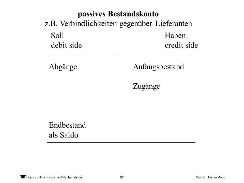 Prof. Dr. Martin Moog82 Lehrstuhl für Forstliche Wirtschaftslehre passives Bestandskonto z.B.