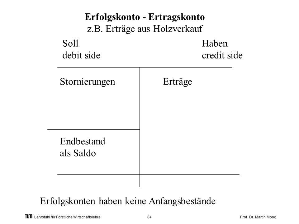 Prof. Dr. Martin Moog84 Lehrstuhl für Forstliche Wirtschaftslehre Erfolgskonto - Ertragskonto z.B.