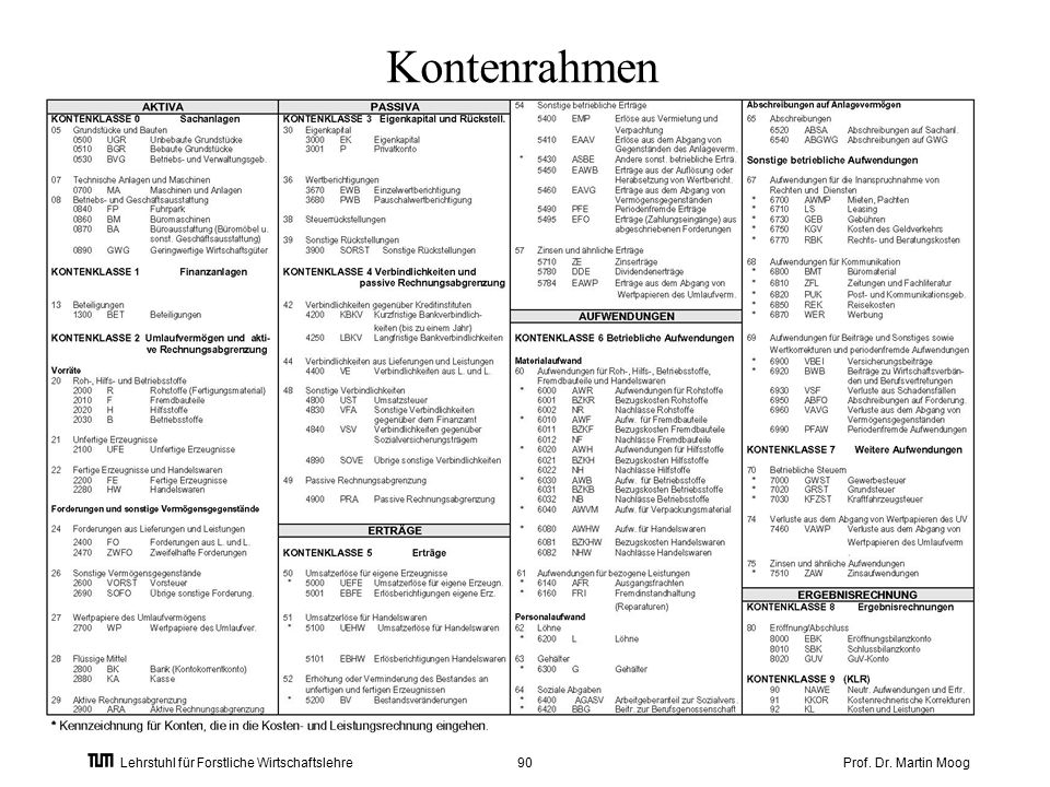 Prof. Dr. Martin Moog90 Lehrstuhl für Forstliche Wirtschaftslehre Kontenrahmen