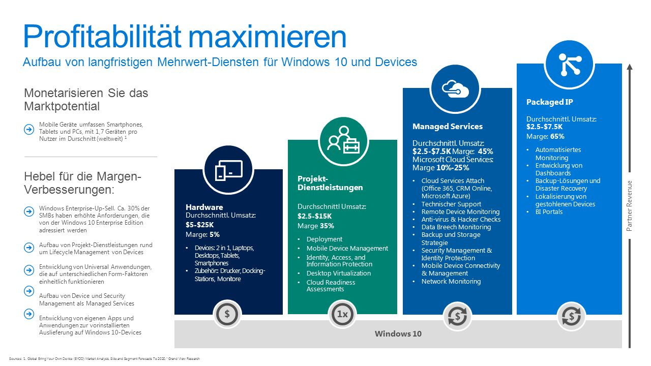 Windows 10 Windows Enterprise-Up-Sell. Ca.