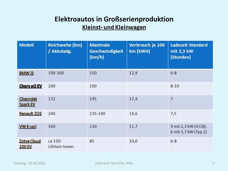 Elektroautos in Großserienproduktion Kleinst- und Kleinwagen ModellReichweite (km) / Akkuladg.