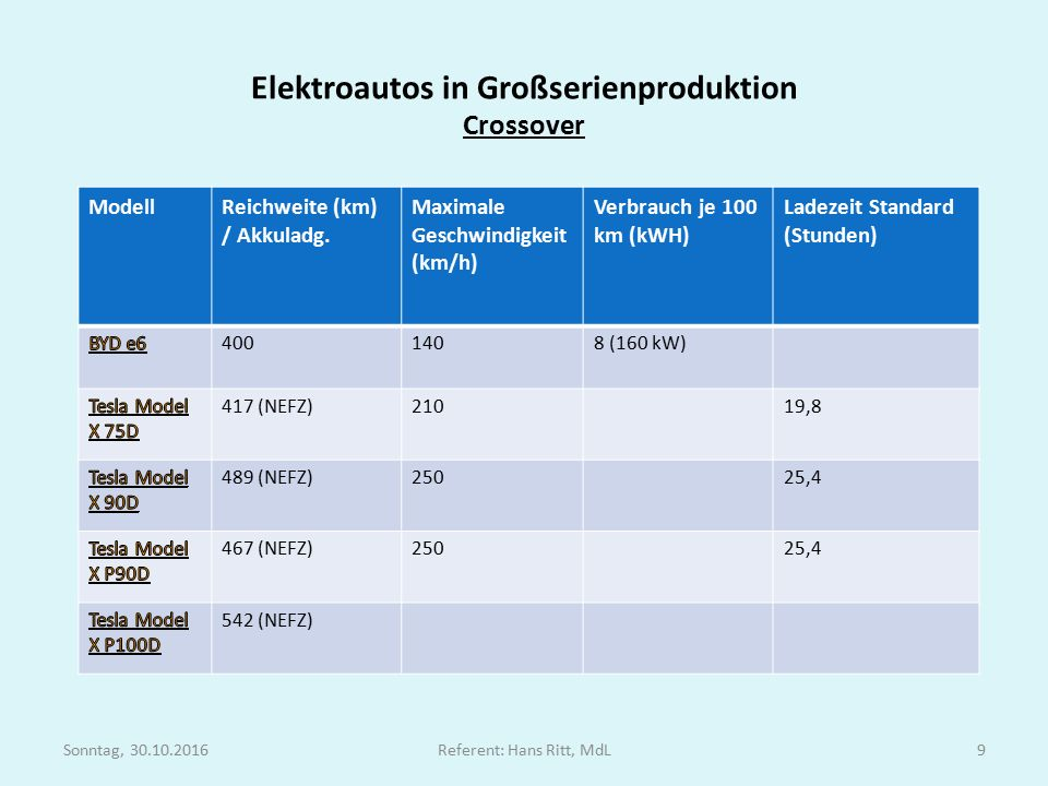 Elektroautos in Großserienproduktion Crossover ModellReichweite (km) / Akkuladg.
