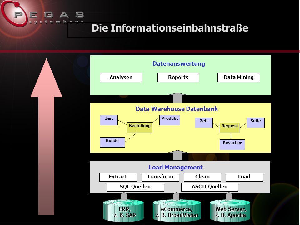 Die Informationseinbahnstraße Load Management ERP, z.