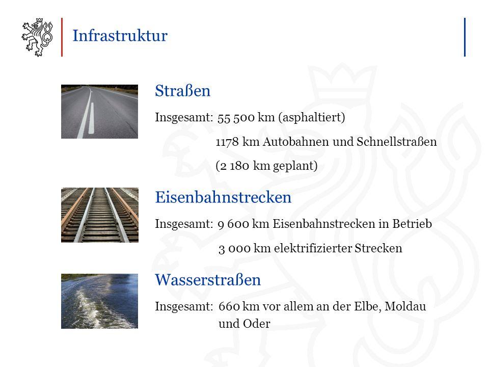 Infrastruktur Straßen Insgesamt: 55 500 km (asphaltiert) 1178 km Autobahnen und Schnellstraßen (2 180 km geplant) Eisenbahnstrecken Insgesamt: 9 600 km Eisenbahnstrecken in Betrieb 3 000 km elektrifizierter Strecken Wasserstraßen Insgesamt: 660 km vor allem an der Elbe, Moldau und Oder