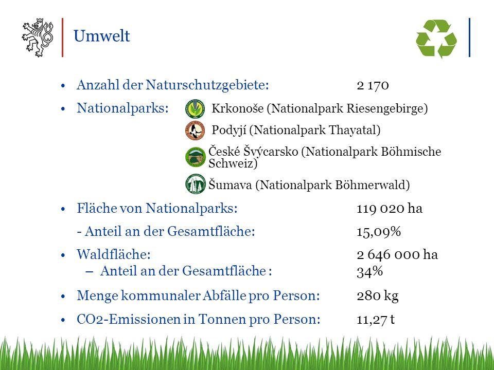Umwelt Anzahl der Naturschutzgebiete:2 170 Nationalparks: Krkonoše (Nationalpark Riesengebirge) Podyjí (Nationalpark Thayatal) České Švýcarsko (Nationalpark Böhmische Schweiz) Šumava (Nationalpark Böhmerwald) Fläche von Nationalparks:119 020 ha - Anteil an der Gesamtfläche:15,09% Waldfläche:2 646 000 ha –Anteil an der Gesamtfläche :34% Menge kommunaler Abfälle pro Person:280 kg CO2-Emissionen in Tonnen pro Person: 11,27 t
