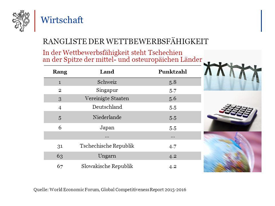 Wirtschaft RANGLISTE DER WETTBEWERBSFÄHIGKEIT In der Wettbewerbsfähigkeit steht Tschechien an der Spitze der mittel- und osteuropäichen Länder Quelle: World Economic Forum, Global Competitiveness Report 2015-2016 RangLandPunktzahl 1Schweiz5.8 2Singapur5.7 3Vereinigte Staaten5.6 4Deutschland5.5 5Niederlande5.5 6Japan5.5 …… 31Tschechische Republik4.7 63Ungarn4.2 67Slowakische Republik4.2