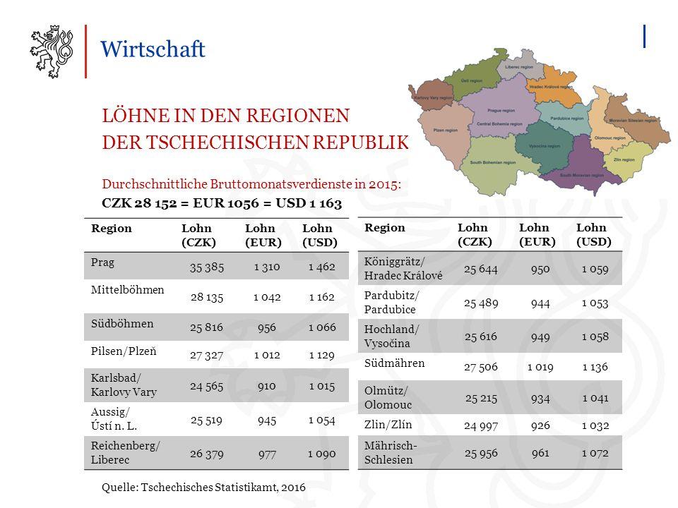 Wirtschaft LÖHNE IN DEN REGIONEN DER TSCHECHISCHEN REPUBLIK Durchschnittliche Bruttomonatsverdienste in 2015: CZK 28 152 = EUR 1056 = USD 1 163 Quelle: Tschechisches Statistikamt, 2016 RegionLohn (CZK) Lohn (EUR) Lohn (USD) Prag 35 3851 3101 462 Mittelböhmen 28 1351 0421 162 Südböhmen 25 8169561 066 Pilsen/Plzeň 27 3271 0121 129 Karlsbad/ Karlovy Vary 24 5659101 015 Aussig/ Ústí n.