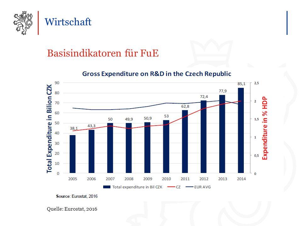 Wirtschaft Basisindikatoren für FuE Quelle: Eurostat, 2016