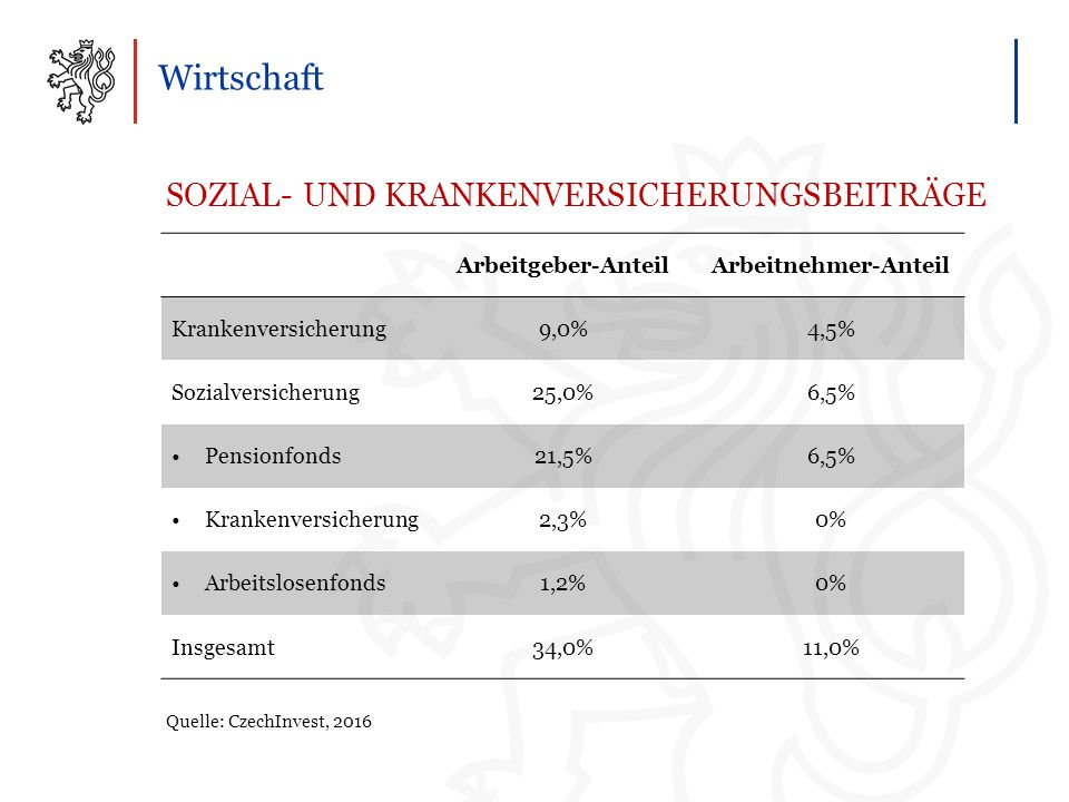 Wirtschaft SOZIAL- UND KRANKENVERSICHERUNGSBEITRÄGE Quelle: CzechInvest, 2016 Arbeitgeber-AnteilArbeitnehmer-Anteil Krankenversicherung9,0%4,5% Sozialversicherung25,0%6,5% Pensionfonds21,5%6,5% Krankenversicherung2,3%0% Arbeitslosenfonds1,2%0% Insgesamt34,0%11,0%