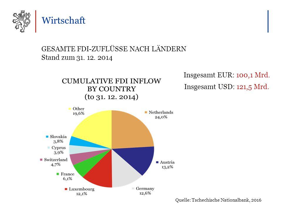 Wirtschaft Quelle: Tschechische Nationalbank, 2016 Insgesamt EUR: 100,1 Mrd..