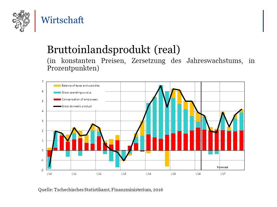 Wirtschaft Bruttoinlandsprodukt (real) (in konstanten Preisen, Zersetzung des Jahreswachstums, in Prozentpunkten) Quelle: Tschechisches Statistikamt, Finanzministerium, 2016