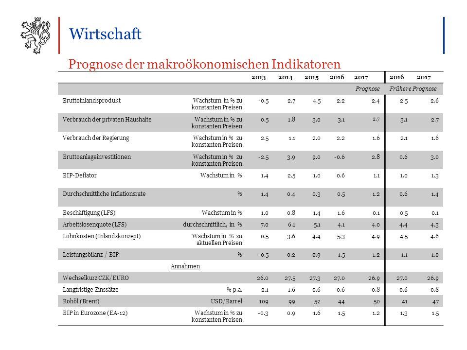 Wirtschaft Prognose der makroökonomischen Indikatoren 2013201420152016201720162017 PrognoseFrühere Prognose BruttoinlandsproduktWachstum in % zu konstanten Preisen -0.52.72.74.54.52.22.22.42.42.52.52.62.6 Verbrauch der privaten HaushalteWachstum in % zu konstanten Preisen 0.50.51.81.83.03.03.1 2.72.7 3.13.12.72.7 Verbrauch der RegierungWachstum in % zu konstanten Preisen 2.52.51.11.12.02.02.22.21.61.62.12.11.6 BruttoanlageinvestitionenWachstum in % zu konstanten Preisen -2.53.93.99.09.0-0.6-0.62.80.60.63.03.0 BIP-DeflatorWachstum in % 1.42.52.51.00.60.61.11.1 1.3 Durchschnittliche Inflationsrate% 1.40.40.40.30.50.51.20.60.61.4 Beschäftigung (LFS)Wachstum in % 1.00.81.41.60.10.50.1 Arbeitslosenquote (LFS)durchschnittlich, in % 7.06.15.15.14.14.14.04.04.44.44.34.3 Lohnkosten (Inlandskonzept)Wachstum in % zu aktuellen Preisen 0.53.63.64.44.45.35.34.94.94.54.54.64.6 Leistungsbilanz / BIP% -0.5-0.50.20.20.90.91.51.51.21.21.11.01.0 Annahmen Wechselkurz CZK/EURO 26.026.027.527.527.327.327.026.926.9 26.926.9 Langfristige Zinssätze% p.a.