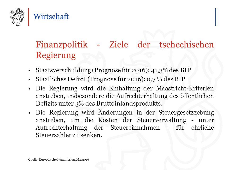 Wirtschaft Finanzpolitik - Ziele der tschechischen Regierung Staatsverschuldung (Prognose für 2016): 41,3% des BIP Staatliches Defizit (Prognose für 2016): 0,7 % des BIP Die Regierung wird die Einhaltung der Maastricht-Kriterien anstreben, insbesondere die Aufrechterhaltung des öffentlichen Defizits unter 3% des Bruttoinlandsprodukts.