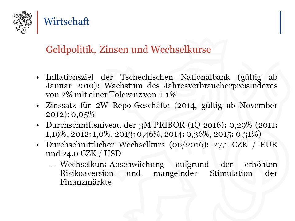 Wirtschaft Geldpolitik, Zinsen und Wechselkurse Inflationsziel der Tschechischen Nationalbank (gültig ab Januar 2010): Wachstum des Jahresverbraucherpreisindexes von 2% mit einer Toleranz von ± 1% Zinssatz für 2W Repo-Geschäfte (2014, gültig ab November 2012): 0,05% Durchschnittsniveau der 3M PRIBOR (1Q 2016): 0,29% (2011: 1,19%, 2012: 1,0%, 2013: 0,46%, 2014: 0,36%, 2015: 0,31%) Durchschnittlicher Wechselkurs (06/2016): 27,1 CZK / EUR und 24,0 CZK / USD  Wechselkurs-Abschwächung aufgrund der erhöhten Risikoaversion und mangelnder Stimulation der Finanzmärkte –