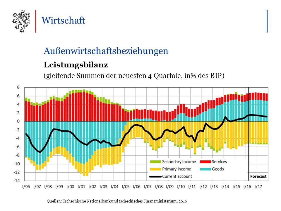 Wirtschaft Außenwirtschaftsbeziehungen Leistungsbilanz (gleitende Summen der neuesten 4 Quartale, in% des BIP) Quellen: Tschechische Nationalbank und tschechisches Finanzministerium, 2016