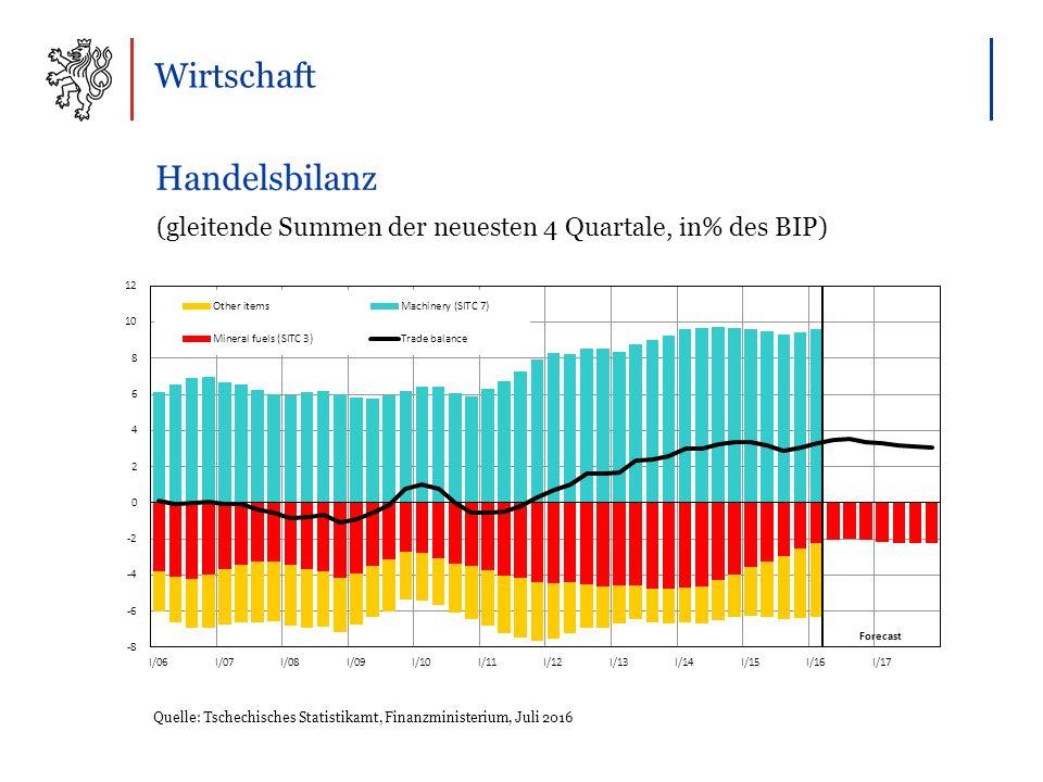 Wirtschaft Quelle: Tschechisches Statistikamt, Finanzministerium, Juli 2016 (gleitende Summen der neuesten 4 Quartale, in% des BIP)