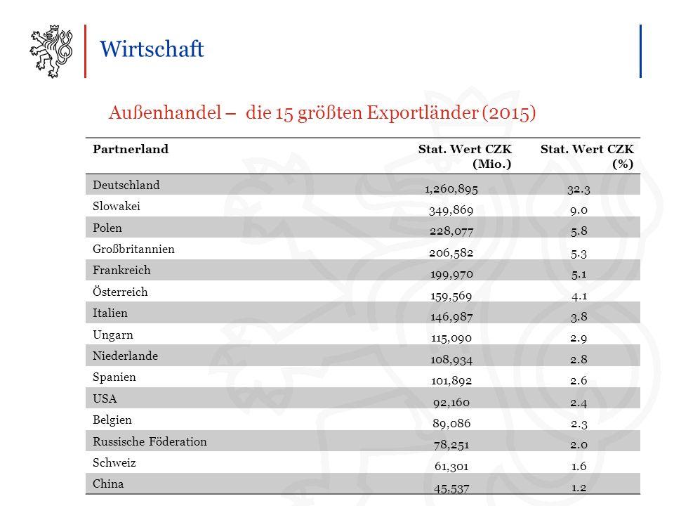 Wirtschaft Außenhandel – die 15 größten Exportländer (2015) PartnerlandStat.