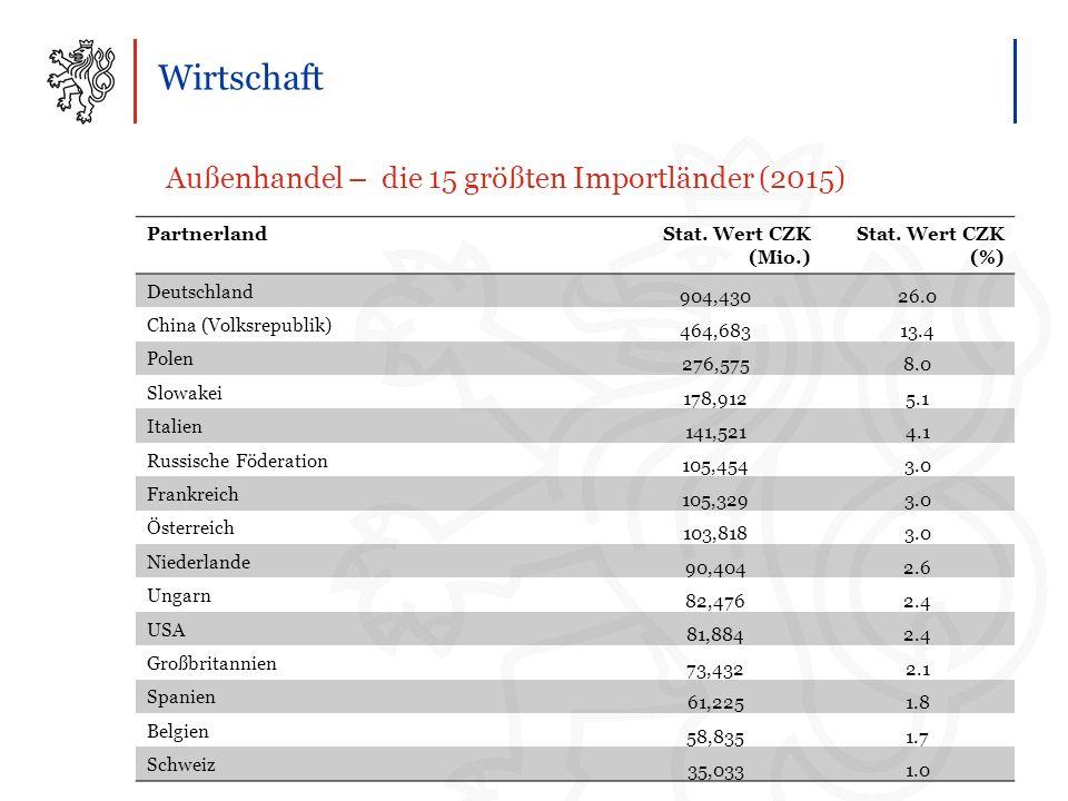 Wirtschaft Außenhandel – die 15 größten Importländer (2015) PartnerlandStat.