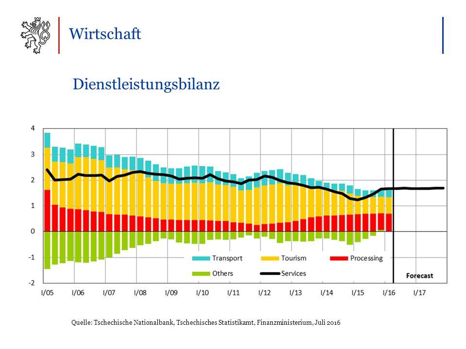 Wirtschaft Dienstleistungsbilanz Quelle: Tschechische Nationalbank, Tschechisches Statistikamt, Finanzministerium, Juli 2016
