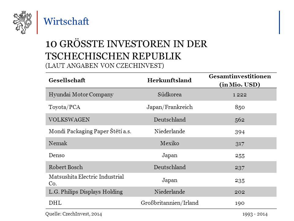 Wirtschaft 10 GRÖSSTE INVESTOREN IN DER TSCHECHISCHEN REPUBLIK (LAUT ANGABEN VON CZECHINVEST) Quelle: CzechInvest, 2014 1993 - 2014 GesellschaftHerkunftsland Gesamtinvestitionen (in Mio.