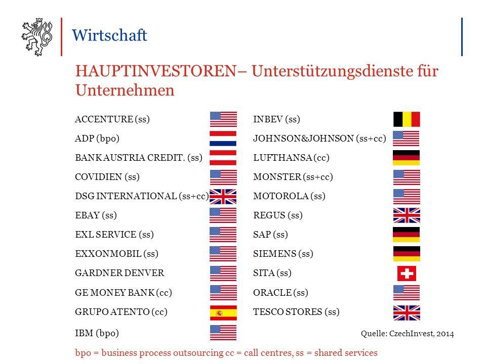 Wirtschaft HAUPTINVESTOREN– Unterstützungsdienste für Unternehmen ACCENTURE (ss)INBEV (ss) ADP (bpo)JOHNSON&JOHNSON (ss+cc) BANK AUSTRIA CREDIT.