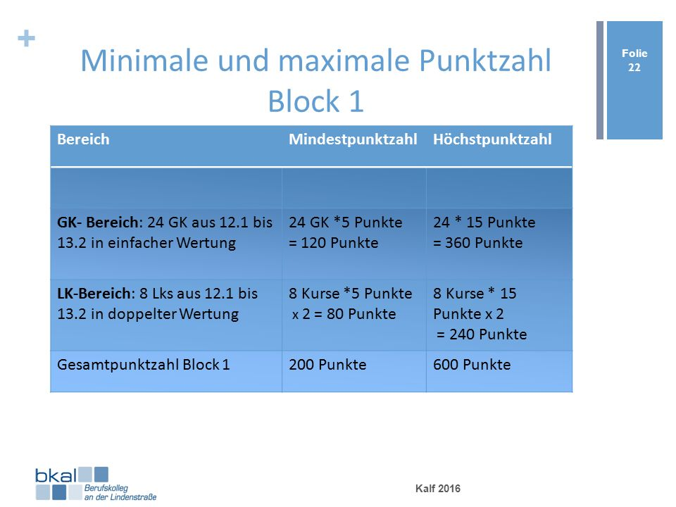+ Minimale und maximale Punktzahl Block 1 BereichMindestpunktzahlHöchstpunktzahl GK- Bereich: 24 GK aus 12.1 bis 13.2 in einfacher Wertung 24 GK *5 Punkte = 120 Punkte 24 * 15 Punkte = 360 Punkte LK-Bereich: 8 Lks aus 12.1 bis 13.2 in doppelter Wertung 8 Kurse *5 Punkte x 2 = 80 Punkte 8 Kurse * 15 Punkte x 2 = 240 Punkte Gesamtpunktzahl Block 1200 Punkte600 Punkte Kalf 2016 Folie 22