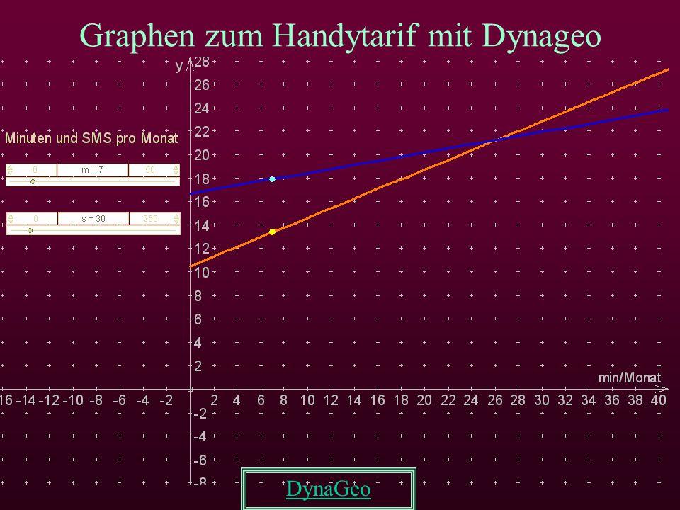 Graphen zum Handytarif mit Dynageo DynaGeo