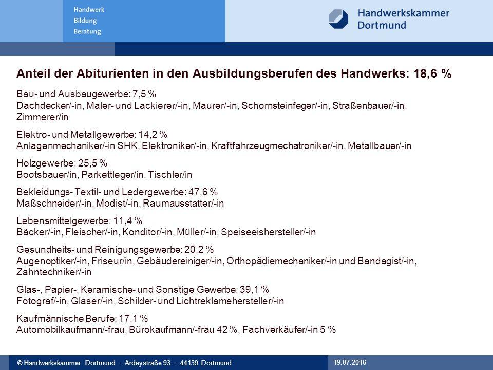 © Handwerkskammer Musterstadt, Musterstraße 123, 12345 Musterstadt© Handwerkskammer Dortmund · Ardeystraße 93 · 44139 Dortmund Anteil der Abiturienten in den Ausbildungsberufen des Handwerks: 18,6 % Bau- und Ausbaugewerbe: 7,5 % Dachdecker/-in, Maler- und Lackierer/-in, Maurer/-in, Schornsteinfeger/-in, Straßenbauer/-in, Zimmerer/in Elektro- und Metallgewerbe: 14,2 % Anlagenmechaniker/-in SHK, Elektroniker/-in, Kraftfahrzeugmechatroniker/-in, Metallbauer/-in Holzgewerbe: 25,5 % Bootsbauer/in, Parkettleger/in, Tischler/in Bekleidungs- Textil- und Ledergewerbe: 47,6 % Maßschneider/-in, Modist/-in, Raumausstatter/-in Lebensmittelgewerbe: 11,4 % Bäcker/-in, Fleischer/-in, Konditor/-in, Müller/-in, Speiseeishersteller/-in Gesundheits- und Reinigungsgewerbe: 20,2 % Augenoptiker/-in, Friseur/in, Gebäudereiniger/-in, Orthopädiemechaniker/-in und Bandagist/-in, Zahntechniker/-in Glas-, Papier-, Keramische- und Sonstige Gewerbe: 39,1 % Fotograf/-in, Glaser/-in, Schilder- und Lichtreklamehersteller/-in Kaufmännische Berufe: 17,1 % Automobilkaufmann/-frau, Bürokaufmann/-frau 42 %, Fachverkäufer/-in 5 % 19.07.2016