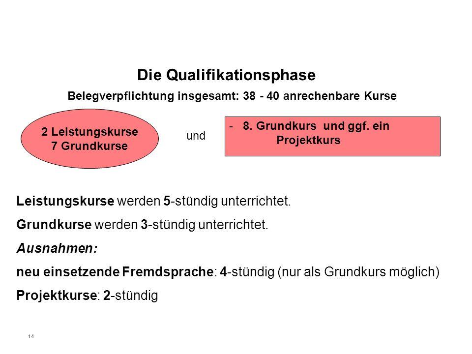 14 Belegverpflichtung insgesamt: 38 - 40 anrechenbare Kurse und Leistungskurse werden 5-stündig unterrichtet.