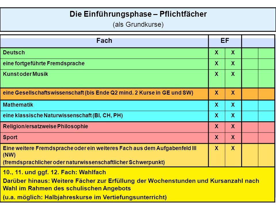 6 Die Einführungsphase – Pflichtfächer (als Grundkurse) FachEF DeutschXX eine fortgeführte FremdspracheXX Kunst oder MusikXX eine Gesellschaftswissenschaft (bis Ende Q2 mind.
