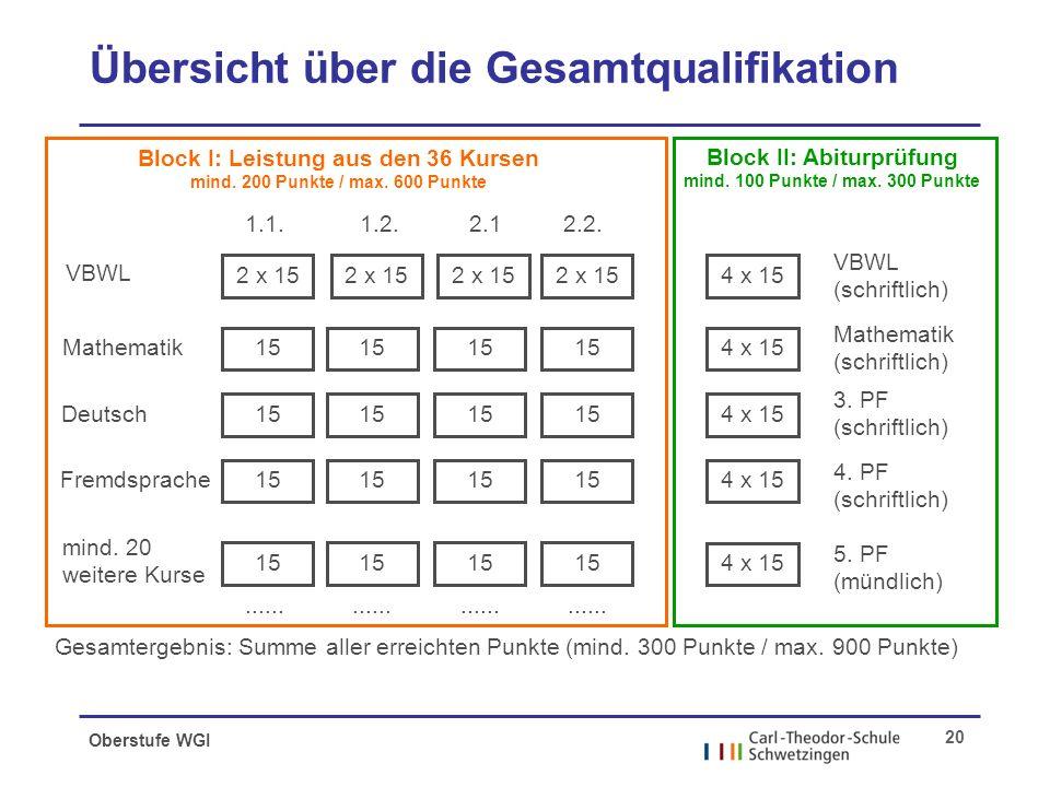 Oberstufe WGI 20 Übersicht über die Gesamtqualifikation VBWL Mathematik Deutsch Fremdsprache mind.
