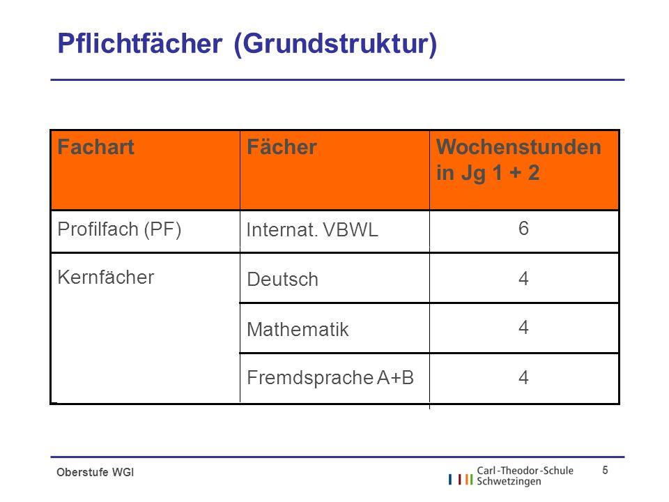 Oberstufe WGI 5 Pflichtfächer (Grundstruktur) 4 Fremdsprache A+B 4 4 Deutsch Mathematik 6 Internat.