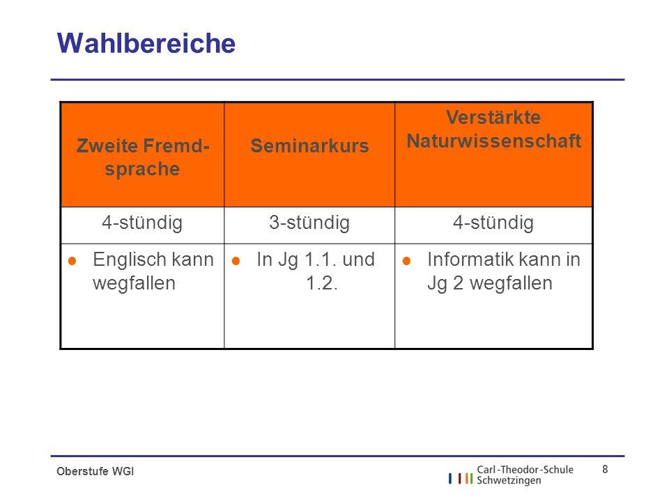 Oberstufe WGI 8 Wahlbereiche Zweite Fremd- sprache Seminarkurs Verstärkte Naturwissenschaft 4-stündig3-stündig4-stündig l Englisch kann wegfallen l In Jg 1.1.