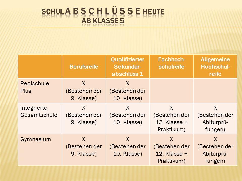 Allgemeine Hochschul- reife X (Bestehen der Abiturprü- fungen) X (Bestehen der Abiturprü- fungen) Realschule Plus Integrierte Gesamtschule Gymnasium Berufsreife X (Bestehen der 9.