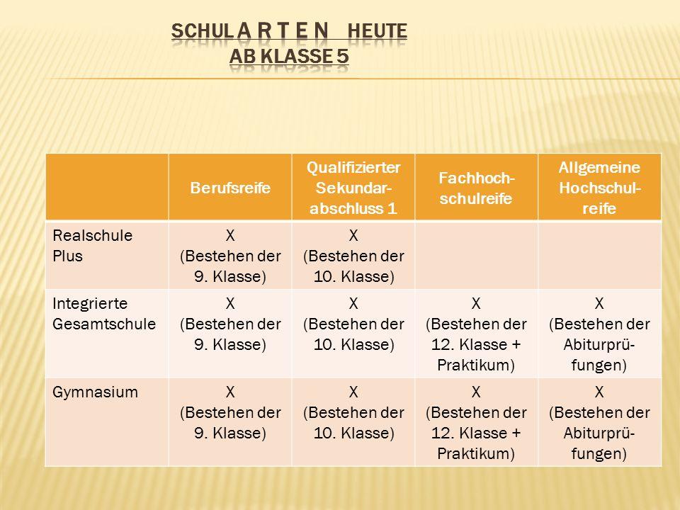 Berufsreife Qualifizierter Sekundar- abschluss 1 Fachhoch- schulreife Allgemeine Hochschul- reife Realschule Plus X (Bestehen der 9.