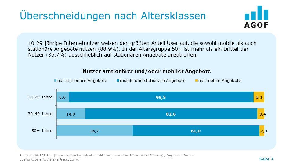 Seite 4 Überschneidungen nach Altersklassen Basis: n=109.808 Fälle (Nutzer stationäre und/oder mobile Angebote letzte 3 Monate ab 10 Jahren) / Angaben in Prozent Quelle: AGOF e.