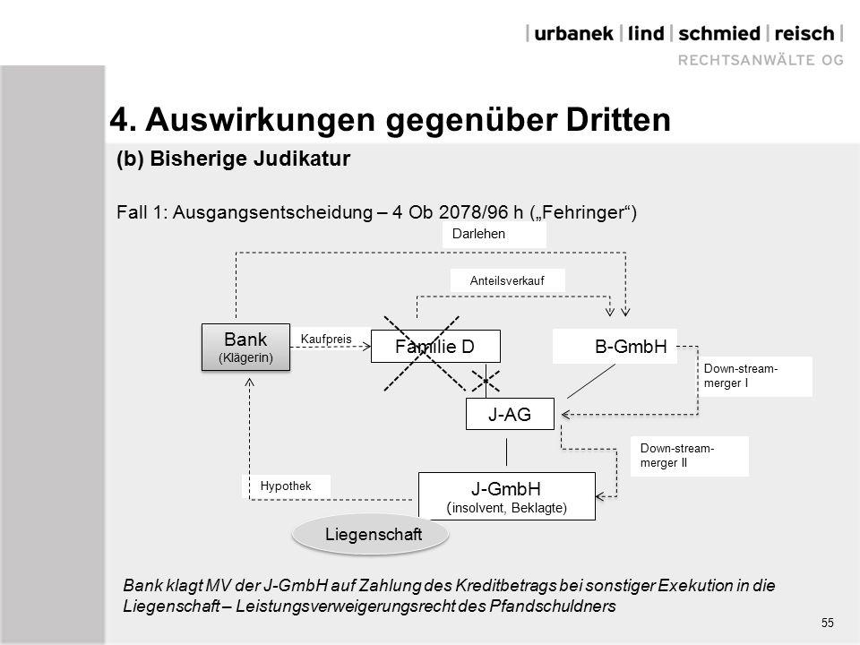 """(b) Bisherige Judikatur Fall 1: Ausgangsentscheidung – 4 Ob 2078/96 h (""""Fehringer ) Bank klagt MV der J-GmbH auf Zahlung des Kreditbetrags bei sonstiger Exekution in die Liegenschaft – Leistungsverweigerungsrecht des Pfandschuldners Down-stream- merger II Down-stream- merger I Anteilsverkauf Hypothek Kaufpreis Familie D J-AG J-GmbH ( insolvent, Beklagte) B-GmbH Bank (Klägerin) Bank (Klägerin) Liegenschaft 55 Darlehen 4."""