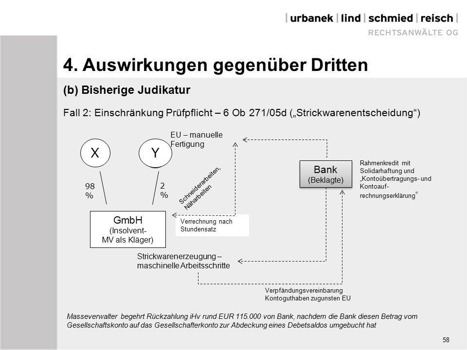 """(b) Bisherige Judikatur Fall 2: Einschränkung Prüfpflicht – 6 Ob 271/05d (""""Strickwarenentscheidung ) X Y GmbH (Insolvent- MV als Kläger) Strickwarenerzeugung – maschinelle Arbeitsschritte EU – manuelle Fertigung 2%2% 98 % Verrechnung nach Stundensatz Schneiderarbeiten, Näharbeiten Bank (Beklagte) Bank (Beklagte) Verpfändungsvereinbarung Kontoguthaben zugunsten EU Rahmenkredit mit Solidarhaftung und """"Kontoübertragungs- und Kontoauf- rechnungserklärung Masseverwalter begehrt Rückzahlung iHv rund EUR 115.000 von Bank, nachdem die Bank diesen Betrag vom Gesellschaftskonto auf das Gesellschafterkonto zur Abdeckung eines Debetsaldos umgebucht hat 58 4."""