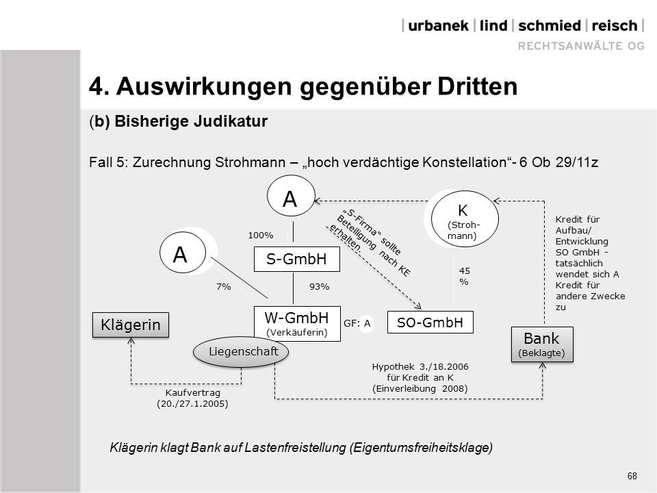 """(b) Bisherige Judikatur Fall 5: Zurechnung Strohmann – """"hoch verdächtige Konstellation - 6 Ob 29/11z Klägerin klagt Bank auf Lastenfreistellung (Eigentumsfreiheitsklage) A SO-GmbH W-GmbH (Verkäuferin) Liegenschaft Bank (Beklagte) Bank (Beklagte) Klägerin Kaufvertrag (20./27.1.2005) Hypothek 3./18.2006 für Kredit an K (Einverleibung 2008) S-GmbH 93% 100% 7% 45 % Kredit für Aufbau/ Entwicklung SO GmbH - tatsächlich wendet sich A Kredit für andere Zwecke zu """"S-Firma sollte Beteiligung nach KE erhalten."""