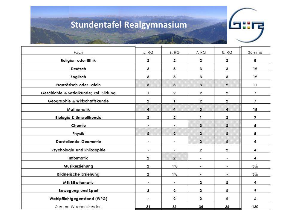Stundentafel Realgymnasium Fach5. RG6. RG7. RG8.